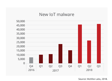 McAfee cyber threats reports