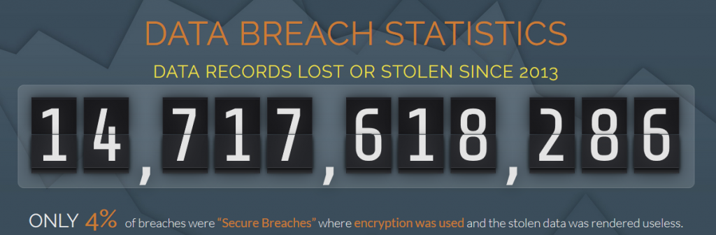 no. of data breach each year, kinds of cyber threats